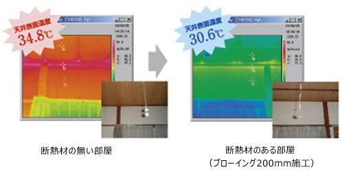 断熱材の施工で天井表面温度が4.2℃も下がり、室温はエアコン設定温度に