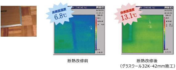 床表面温度が6.3℃上昇し床の冷たさが改善され、暖房の効きも良くなった